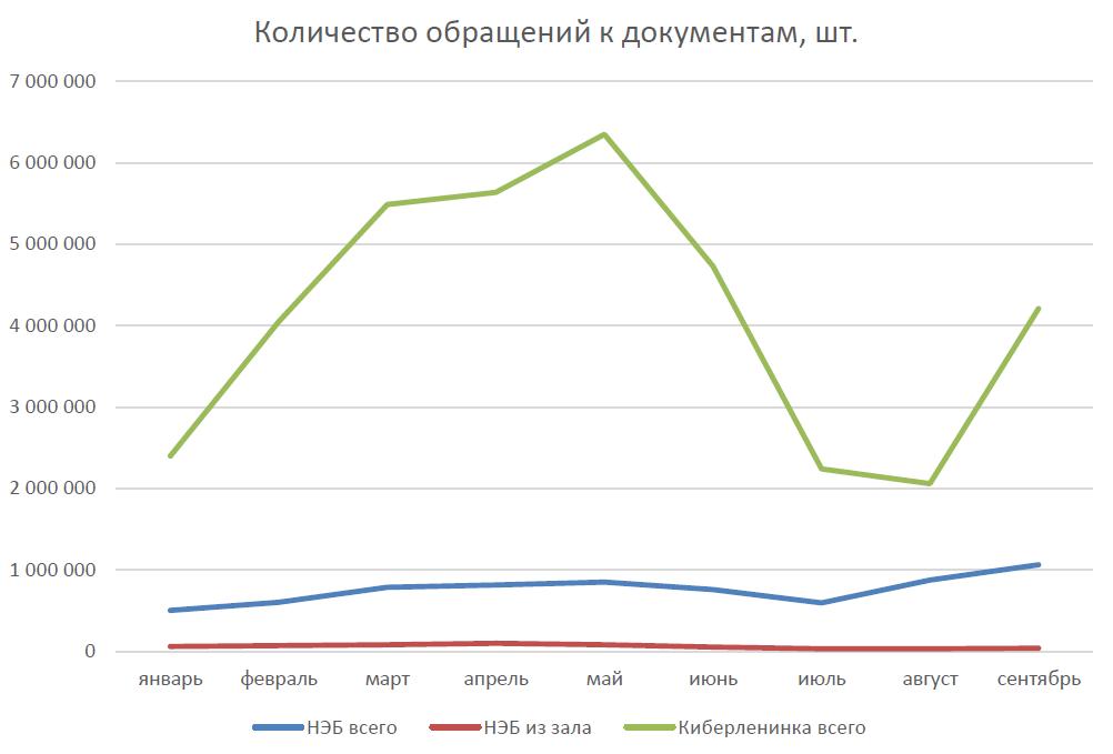 Статистика обращений к документам, за девять месяцев 2015 г.
